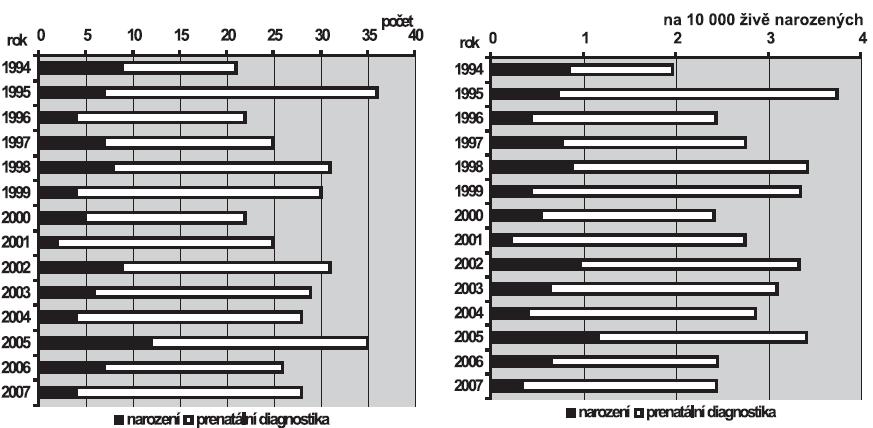 a. Absolutní počty gastroschízy v ČR, 1994 – 2007 b. Relativní incidence gastroschízy v ČR, 1994 – 2007