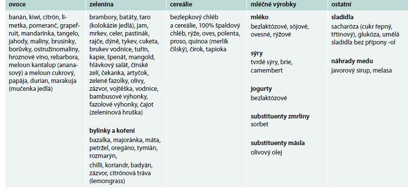 Potraviny obsahující nízké množství FODMAPs – FODMAPs friendly dieta. Upraveno podle http://www.ibsgroup.org