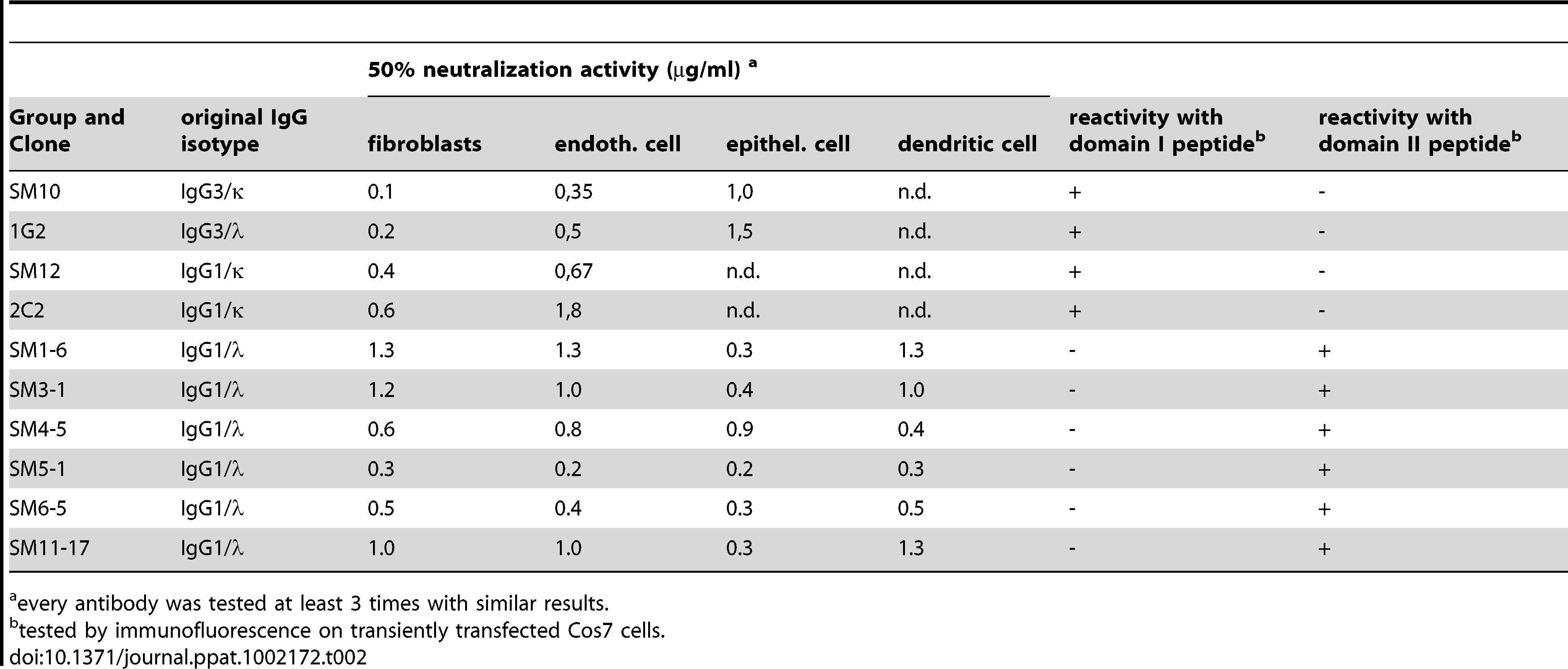 Neutralization capacity and reactivity pattern of recombinantly expressed human monoclonal antibodies.