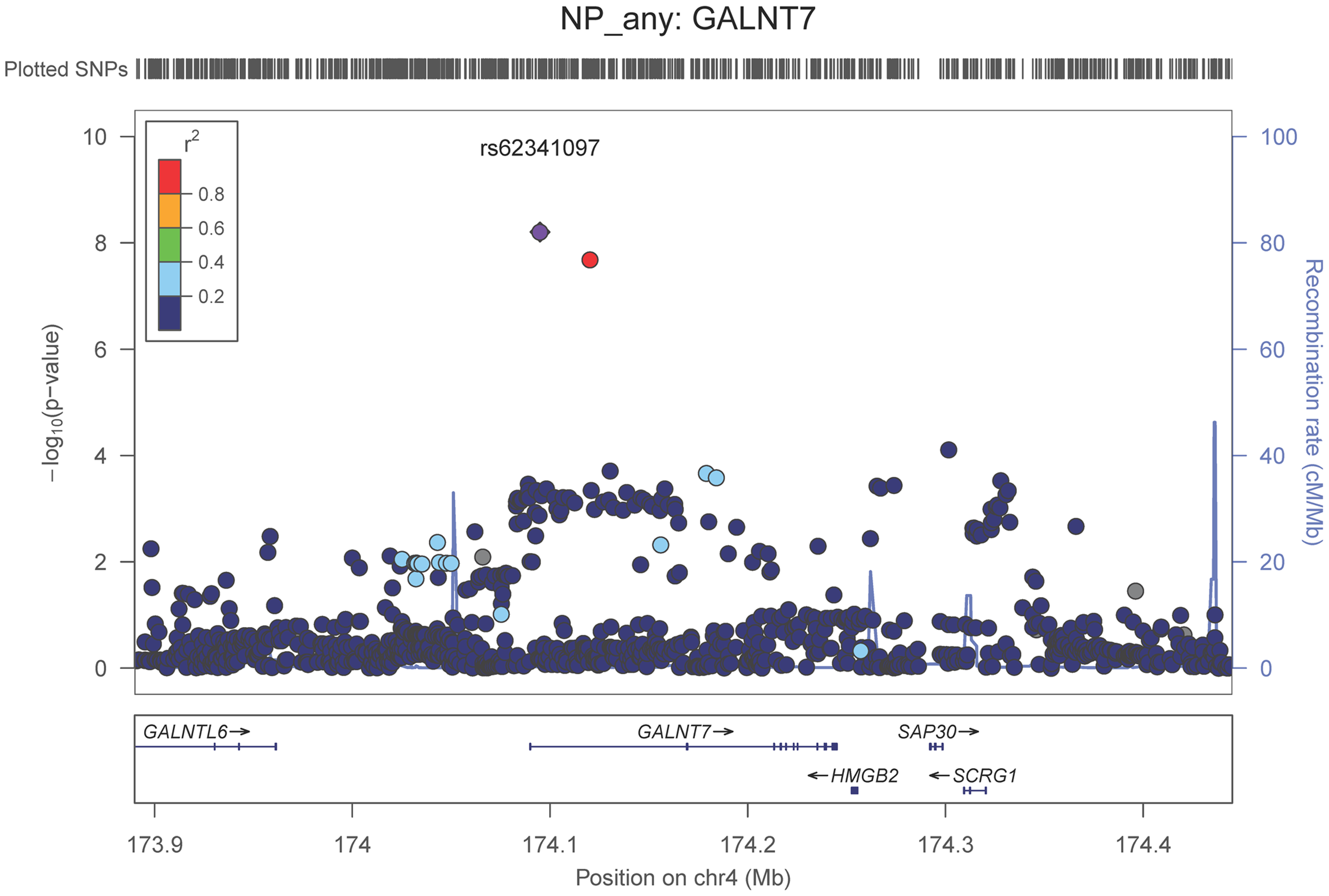 Regional association plot for <i>GALNT7</i> and the neuritic plaque (any vs. none) analysis.