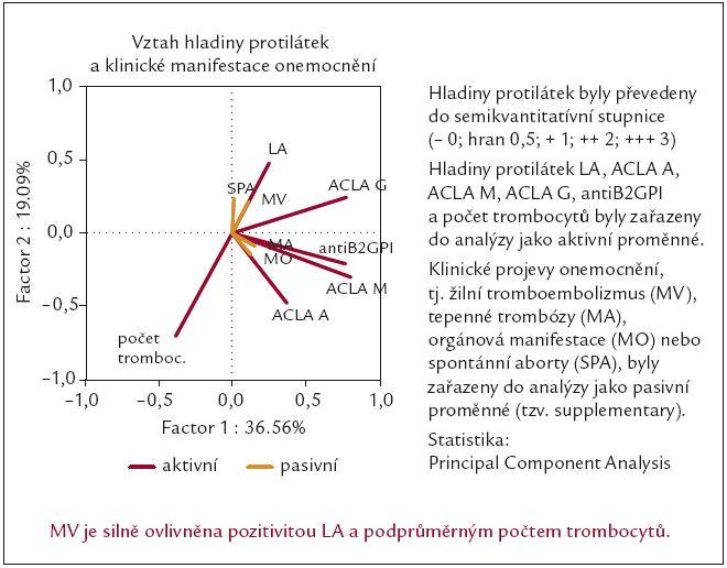 Vztah sníženého počtu trombocytů a klinické manifestace žilního tromboembolizmu [62].