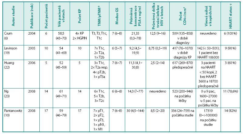 Přehled studií HIV pozitivních pacientů s neoplazií prostaty Table 1. Studies focusing on HIV positive individuals with prostate cancer