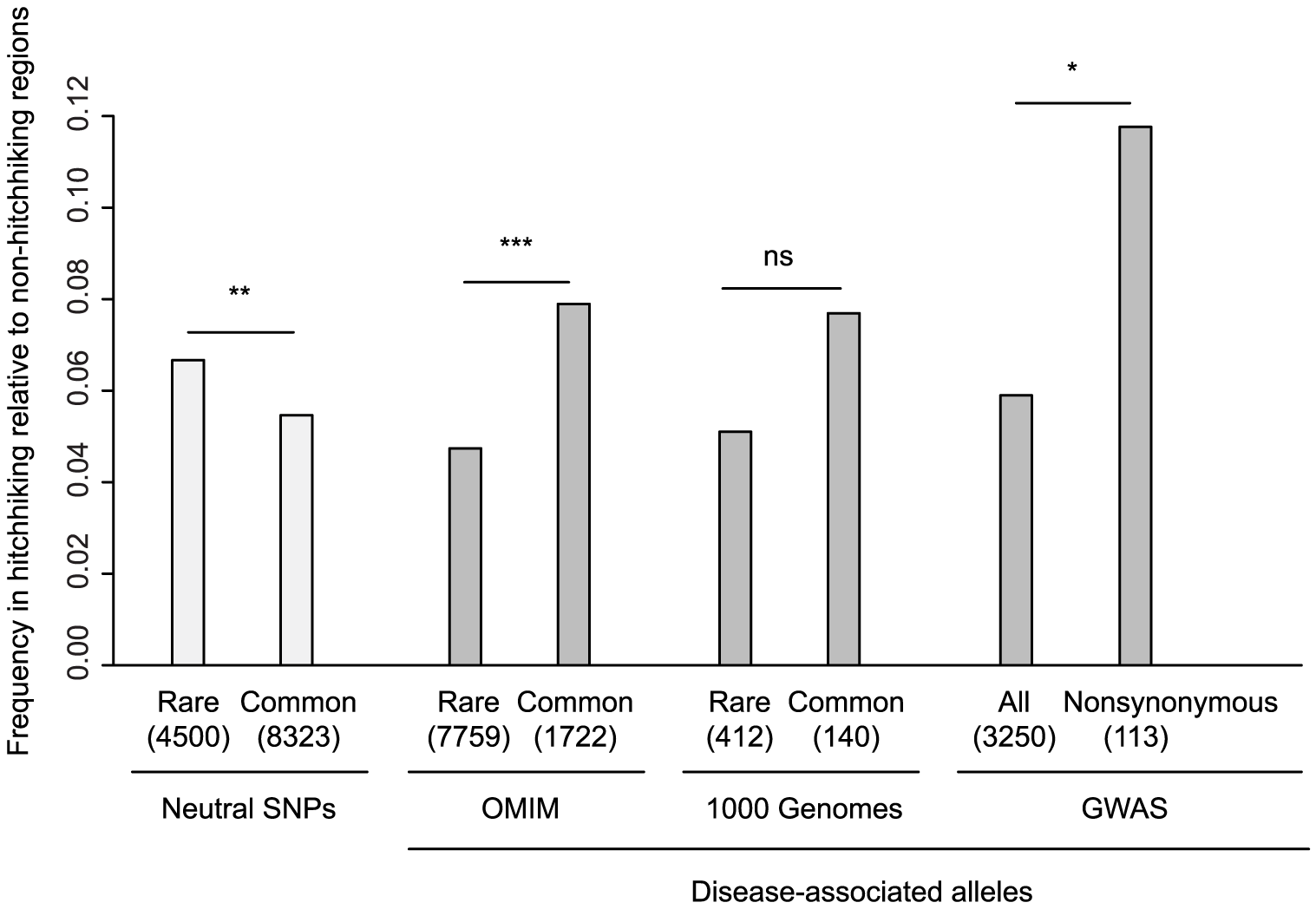 Enrichment of disease-associated alleles in hitchhiking relative to non-hitchhiking regions.