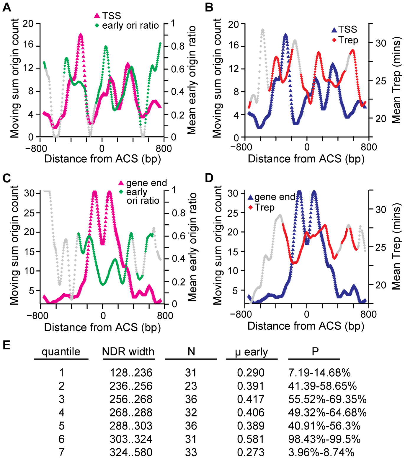 The relationship among replication timing and the locations of ACS-proximal TSSs and gene ends, and NDR widths.