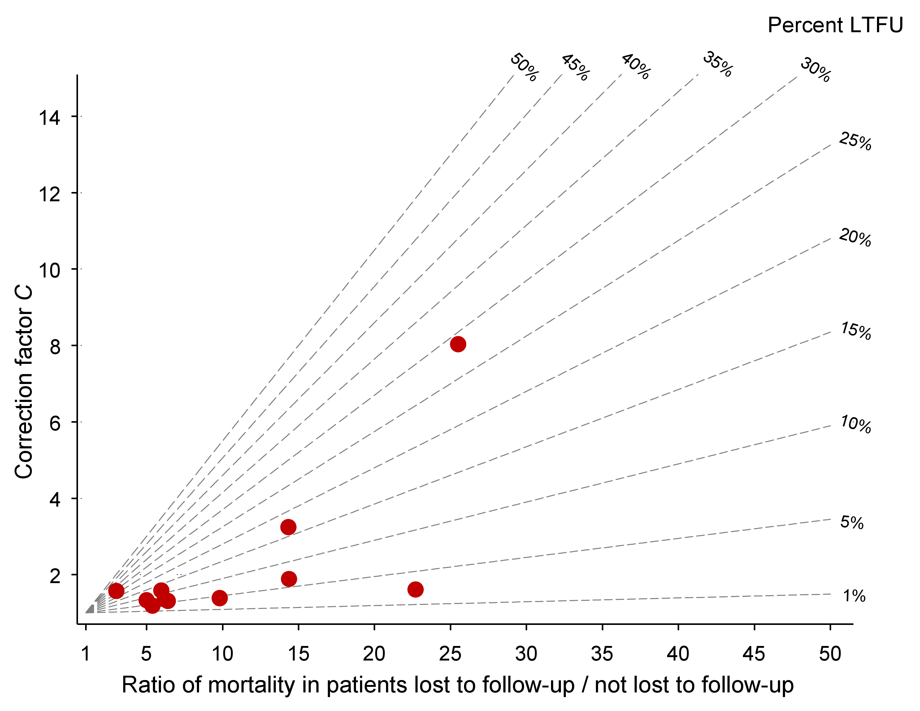 Nomogram with data from 11 antiretroviral treatment programmes in sub-Saharan Africa.