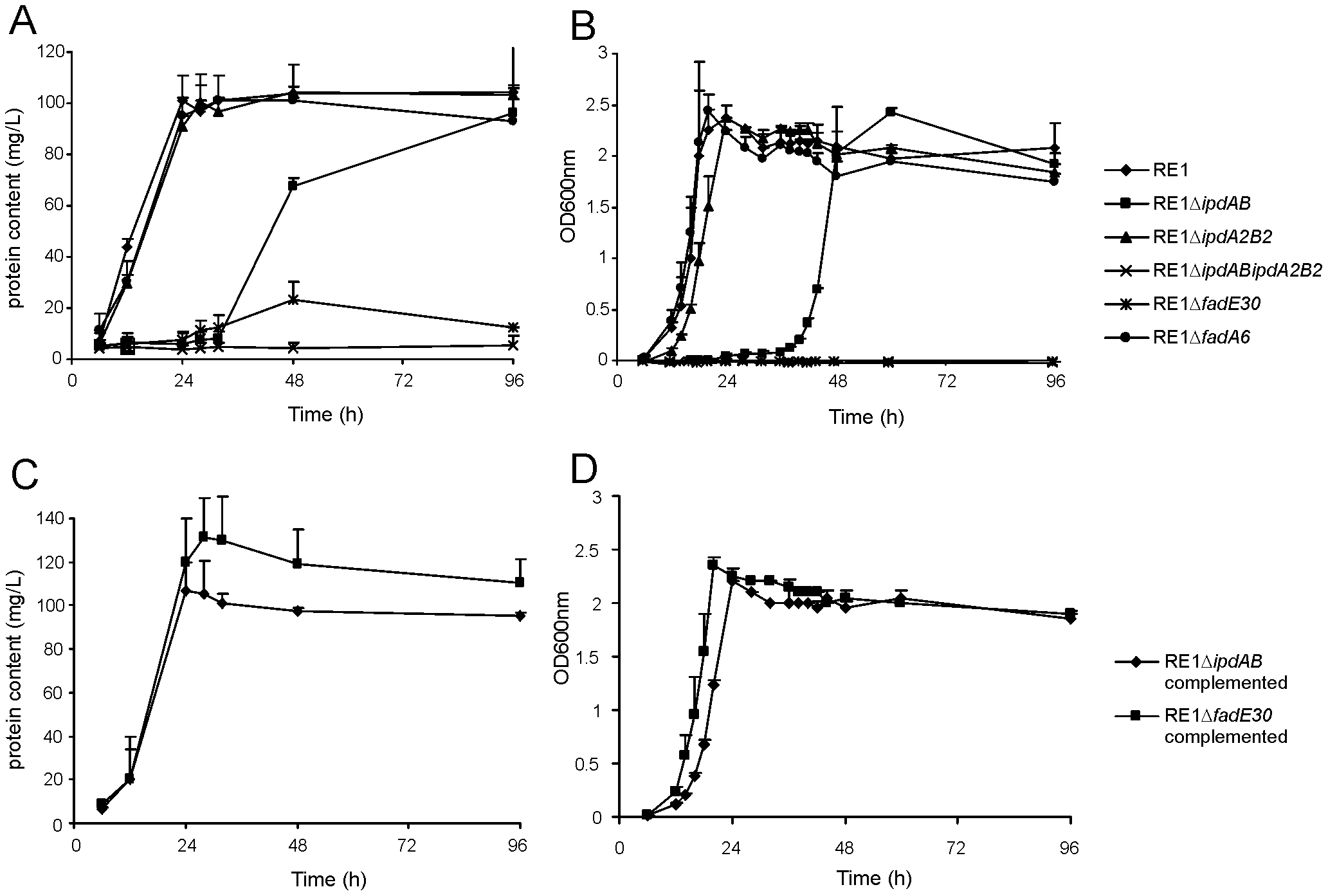 Growth curves of wild type, mutant and complemented mutant strains of <i>R. equi</i> RE1 in mineral medium supplemented with 4-androstene-3,17-dione (AD) or 3aα-H-4α(3′-propionic acid)-5α-hydroxy-7aβ-methylhexahydro-1-indanone (5OH-HIP) as a sole carbon and energy source.
