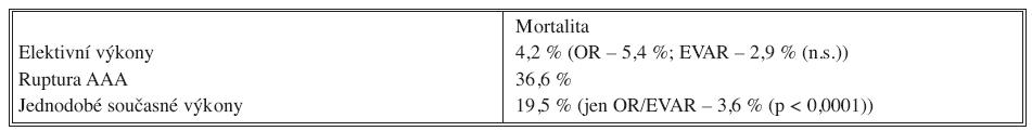 Třicetidenní mortalita nemocných s AAA Tab. 2. 30-day mortality rate in patients with abdominal aortic aneurysms