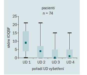 Vývoj skóre ICIQ-SF ve skupině pacientů s RS v 0., 4., 8. a 12. měsíci (UD 1–4).