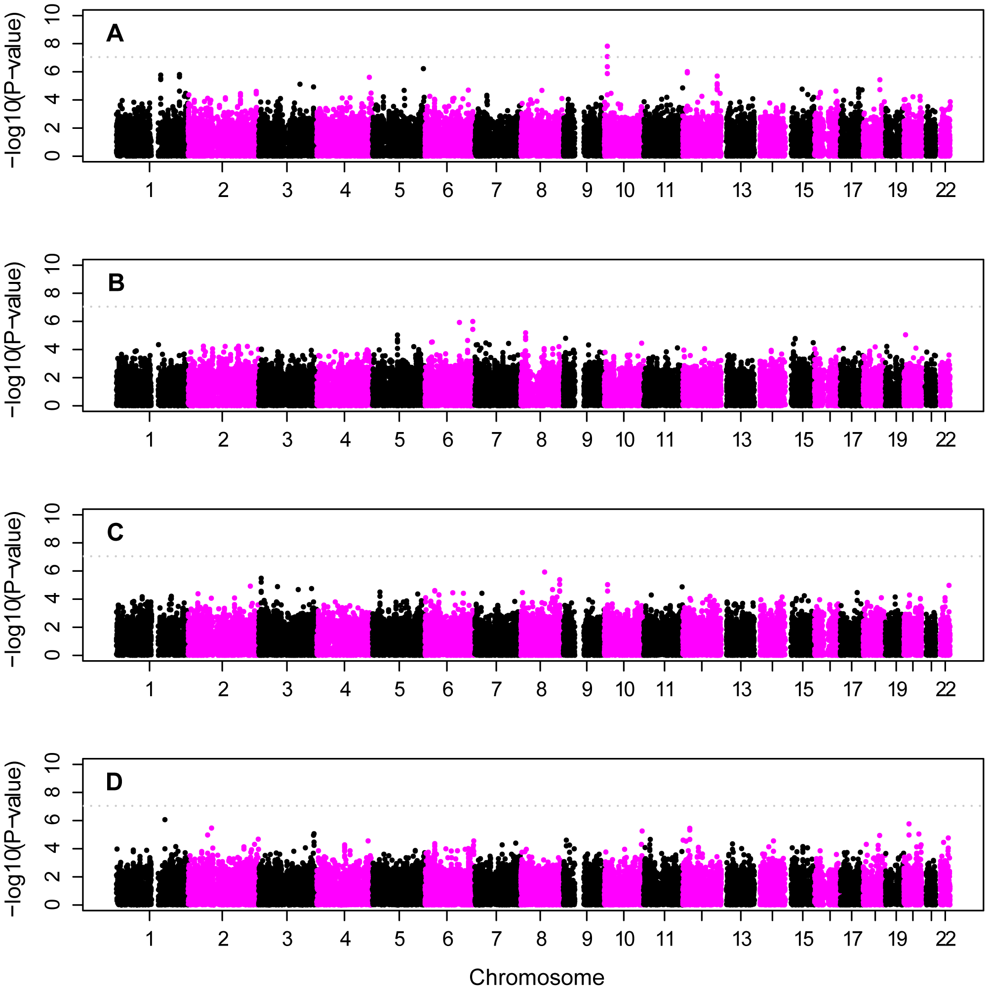 Stratified analysis of <i>APOE</i>-defined subgroups of all European-American subjects.