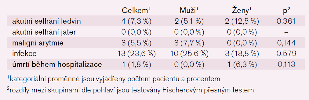 Tab. 9. Komplikace za hospitalizace – kategoriální parametry.
