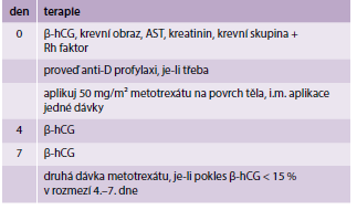 Single-dose protokol