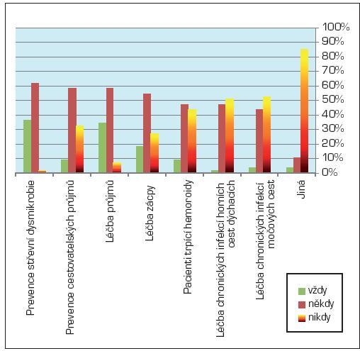 Míra preference indikace probiotik praktickými lékaři