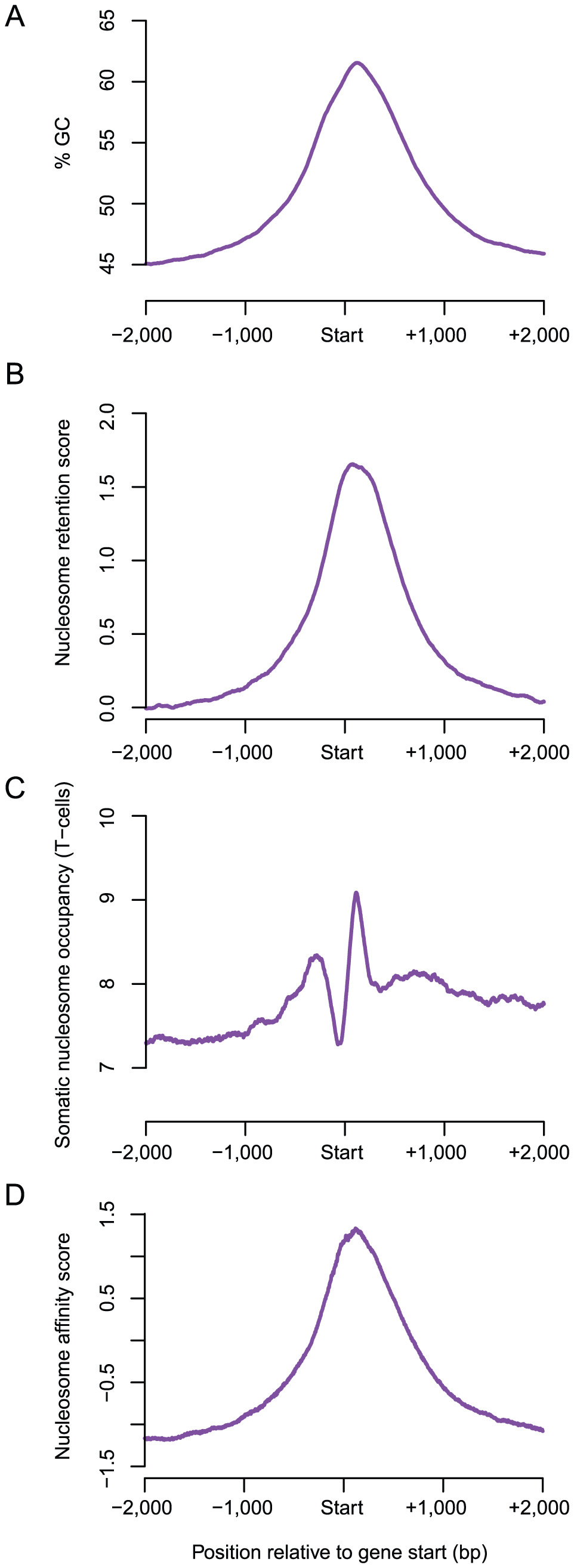 The characteristic GC-content signature of human genes account for sperm nucleosome retention at transcription start sites.