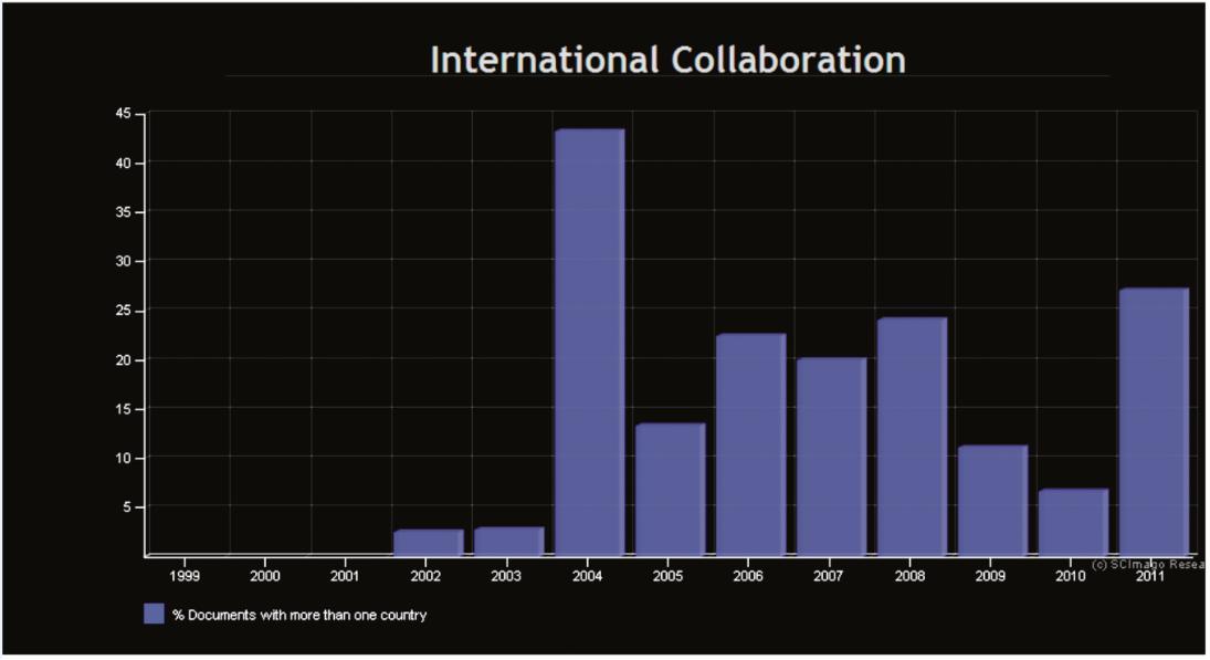 International Collaboration – Anesteziologie a intenzivní medicína