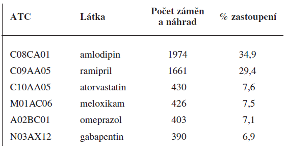 Přehled ATC skupin s nejvyšší frekvencí záměn a náhrad v lékárně 1