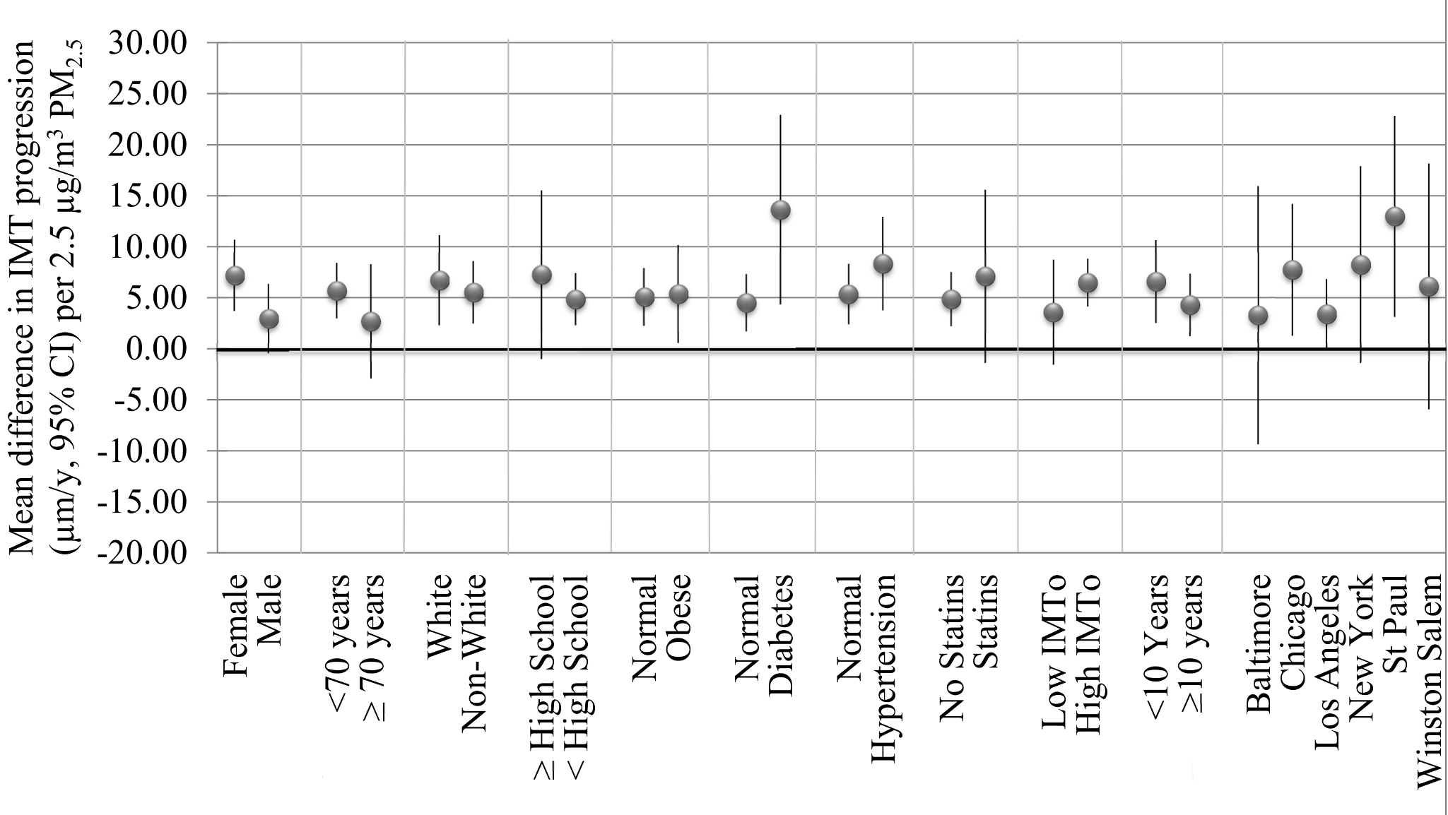 Mean difference in IMT progression (µm/y, 95% CI) per 2.5 µg/m<sup>3</sup> PM<sub>2.5</sub> concentration averaged over follow-up in select stratified analyses controlled for metropolitan area.