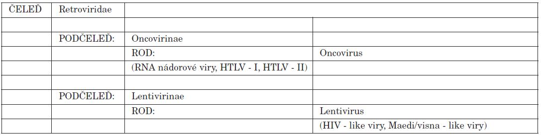 Taxonomie HIV-retroviry Table 1. HIV taxonomy – retroviruses
