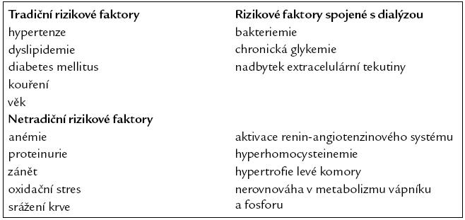 Faktory podílející se na rozvoji kardiovaskulárních onemocněních u pacientů s chronickým selháním ledvin. Upraveno podle [5].