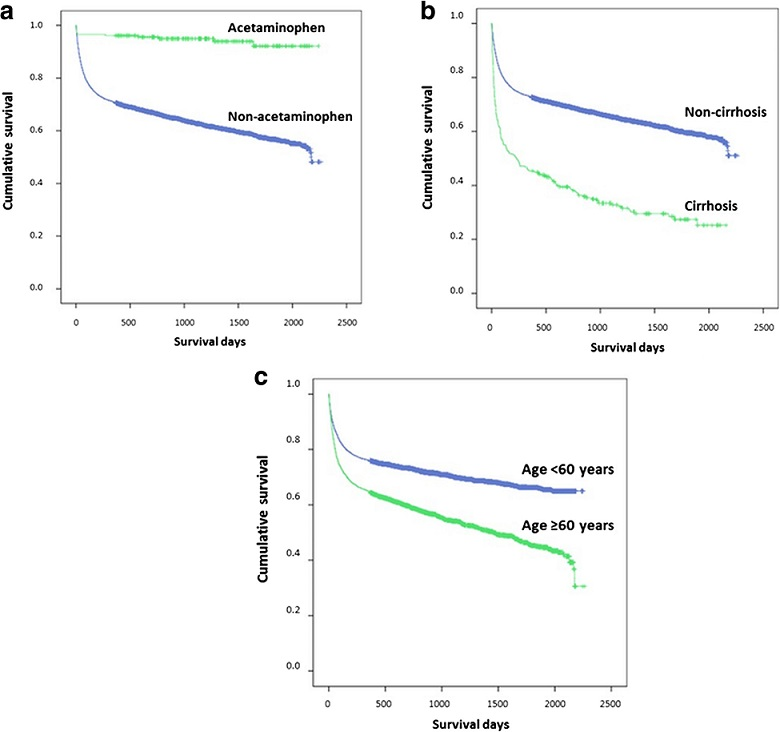 Cumulative survival of patients with drug-induced liver injury (DILI) in relation to acetaminophen or non-acetaminophen drugs as the cause of DILI, cirrhotic status and age. a Acetaminophen vs. non-acetaminophen. b Cirrhosis vs. non-cirrhosis. c Age ≥ 60 or < 60 years