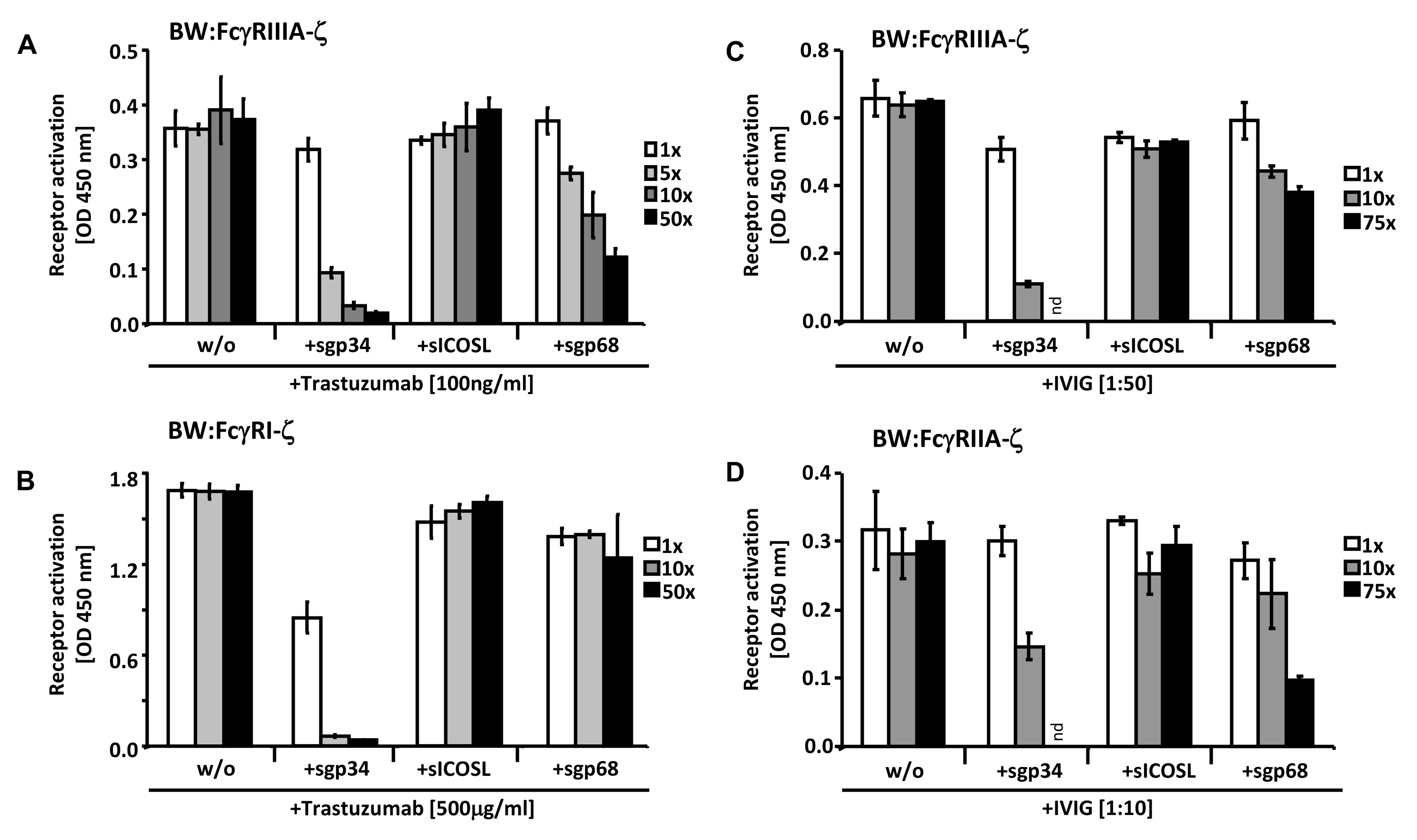 Soluble ectodomains of HCMV vFcγRs interfere with FcγR activation.