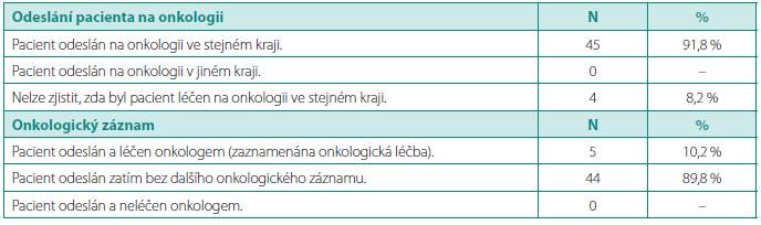 Sumarizace zaznamenané spolupráce urologů s onkology v registru UJO (N = 49, pilotní sběr dat 07–09/2008). Table. 3. Summary of cooperation between urologists and oncologists in UJO registry (N = 49, pilot data 07–09/2008)