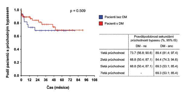 Hodnocení sekundární průchodnosti bypassu v závislosti na DM Graph 4. Evaluation of secondary patency of the bypass in relation to diabetes mellitus