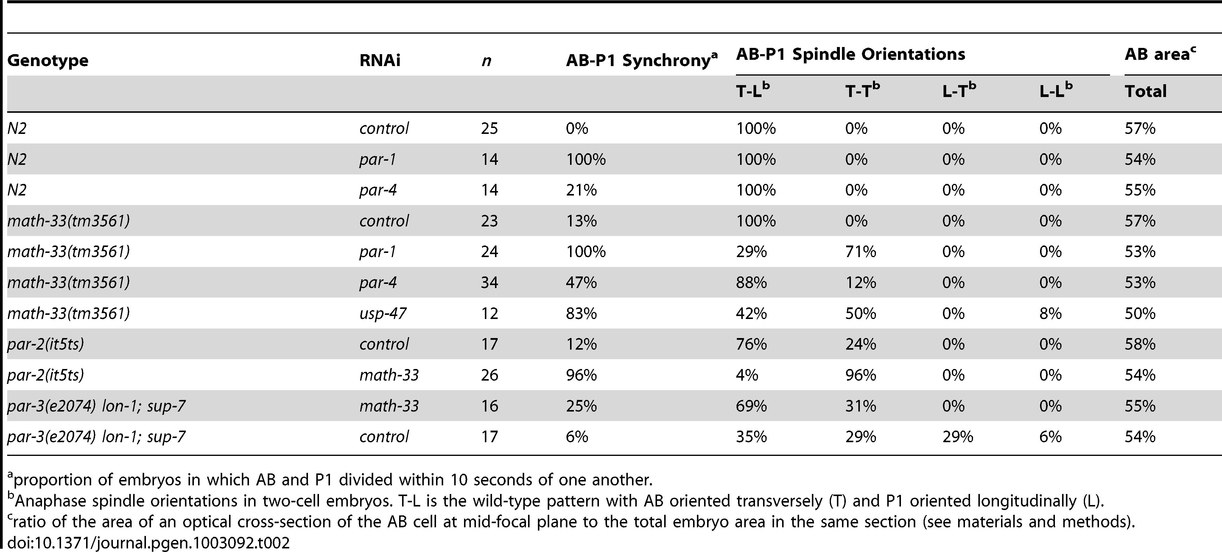 Polarity phenotypes of <i>math-33; par</i> loss-of-function embryos.