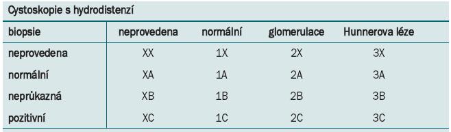 ESSIC klasifikace BPS [2].<br> <i>A – glomerulace 2. a 3. stupně<br> B – s glomerulací nebo bez ní<br> C – histologie s nálezem zánětlivé infiltrace a/nebo mastocytózy detruzoru a/nebo granulační tkáně a/nebo intrafascikulární fibrózy</i>