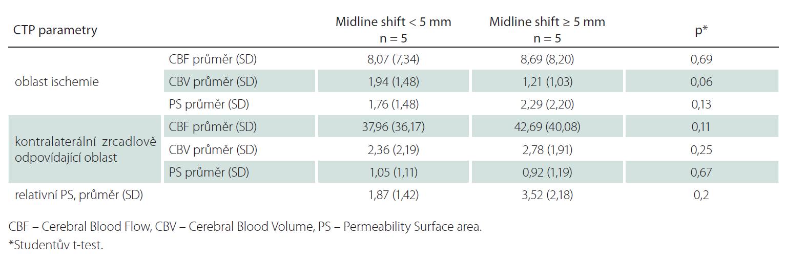 Srovnání CT perfuzních parametrů ve skupině s posunem středočárových struktur (midline shift) < 5 mm a ≥ 5 mm pro kompletní teritorium ischemie.