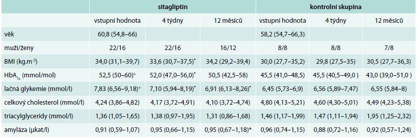 Klinická charakteristika pacientů zahrnutých do studie