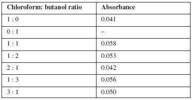 The optimum ratio of extragents