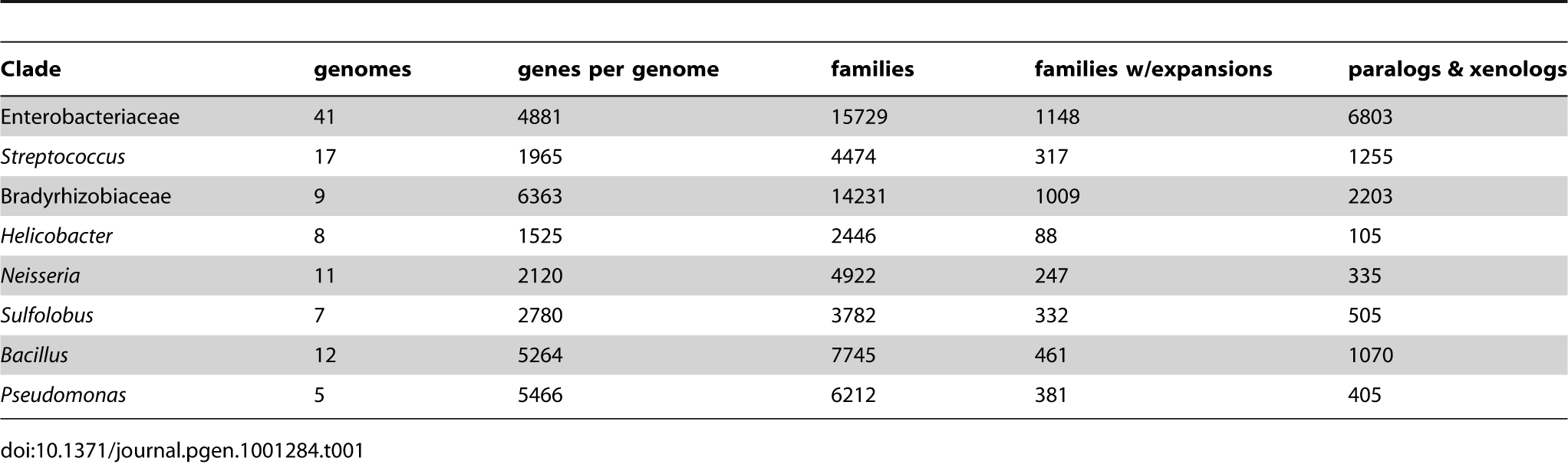 Expansions of gene families.
