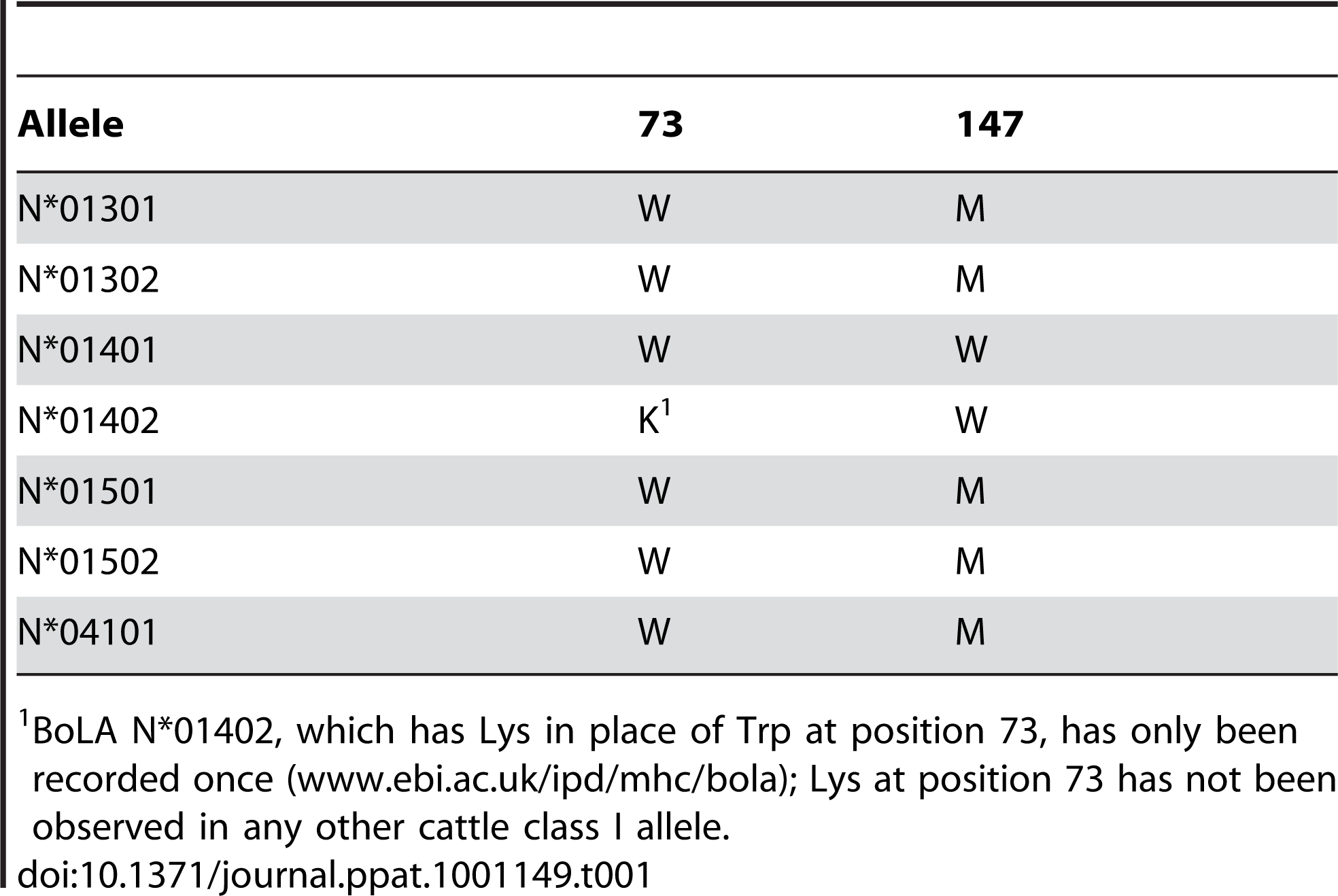 Amino acid residues at positions 73 and 147 in 7 cattle MHC class I alleles.