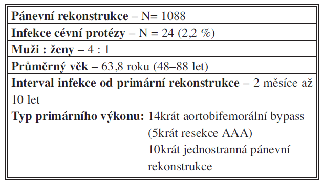 Soubor nemocných (2001–2011)