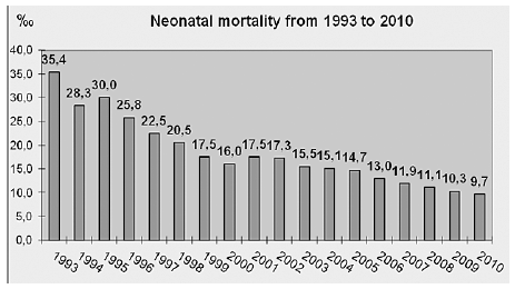 Figure 3. Neonatal mortality from 1993 to 2010 [4]