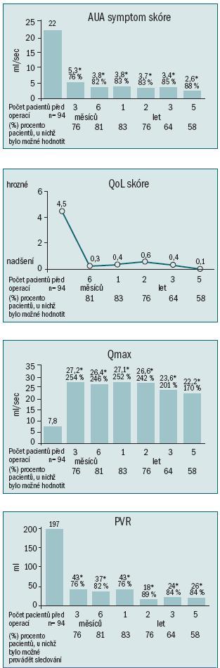 Schéma 2. Průměrné počáteční hodnoty symptomů a urodynamických parametrů u 94 pacientů a procentuální zlepšení stejných parametrů po GreenLight PVP u 58 %–83 % hodnotitelných pacientů, kteří podstoupili pětileté sledování v Mayo Clinic (* p < 0,0001).