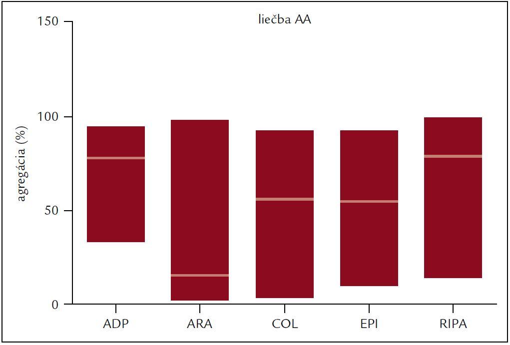 Agregácia krvných doštičiek po rôznych induktoroch u pacientov liečených kyselinou acetylsalicylovou.