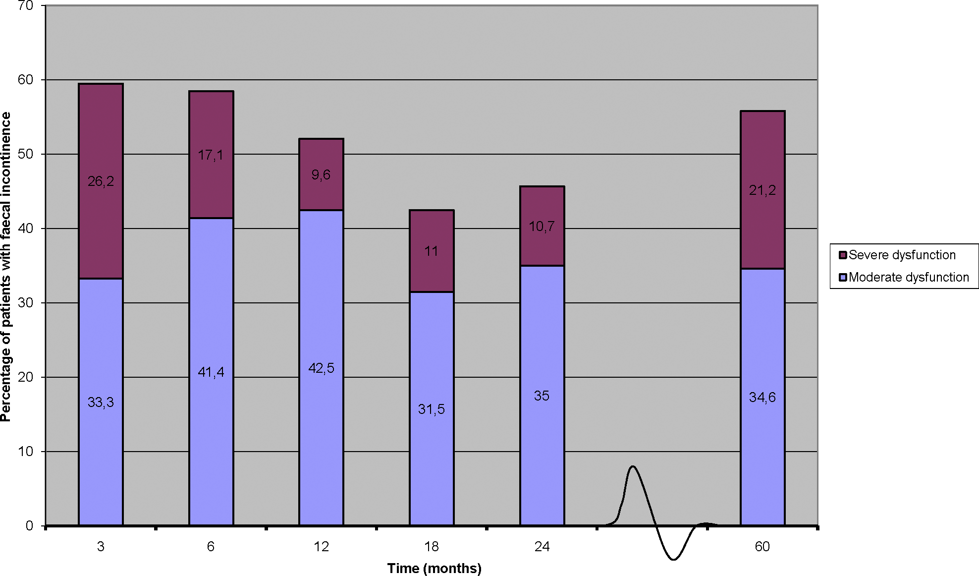 Incidence of Moderate and Severe Faecal Incontinence Reported by Patients Who Participated in the Dutch TME Trial [<em class=&quot;ref&quot;>16</em>] and Were Treated with Pre-Operative Radiotherapy