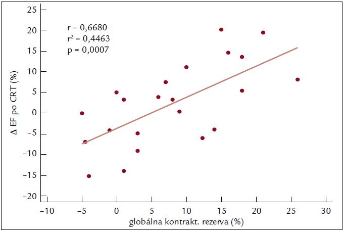 Rozdiel ejekčnej frakcie po 3 mesiacoch od CRT v závislosti od hodnoty globálnej kontraktilnej rezervy.