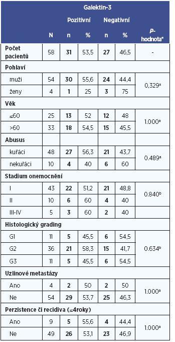 Vztah mezi expresí galektinu-3 a klinicko-patologickými ukazateli.