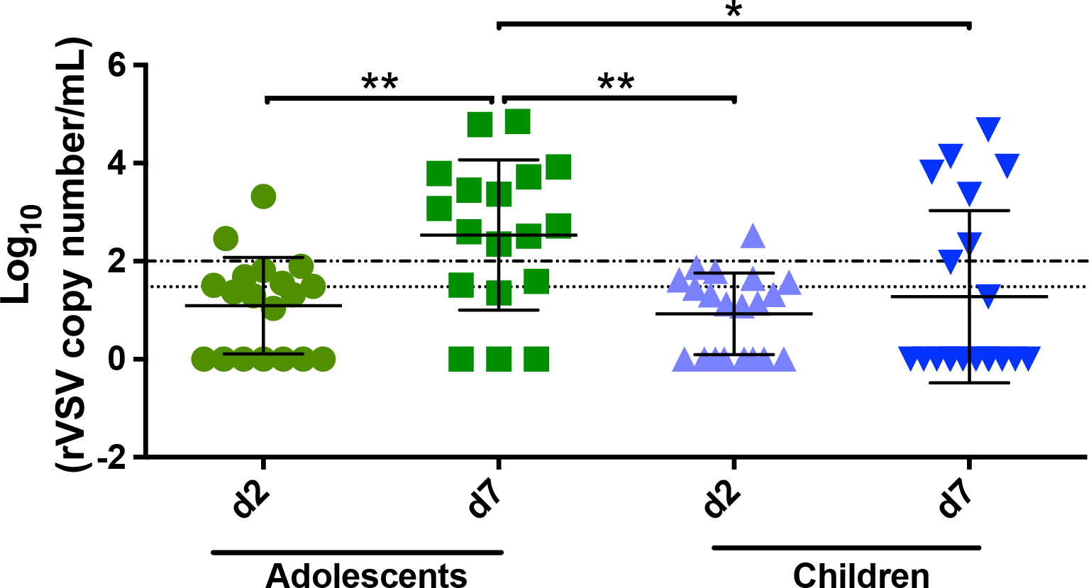 Viral load in saliva for children and adolescents.