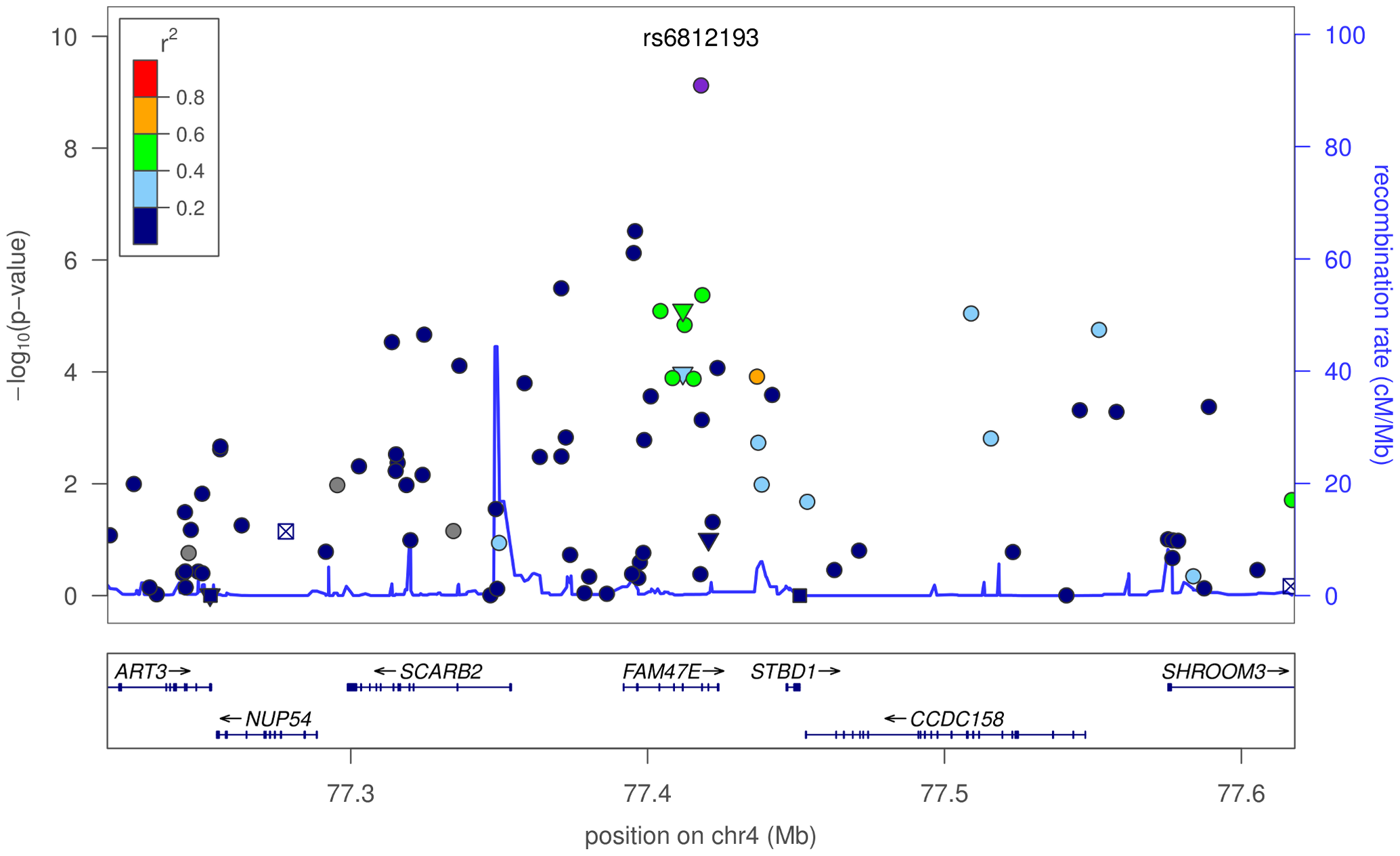 Plot of -values around rs6812193 and <i>SCARB2</i>.