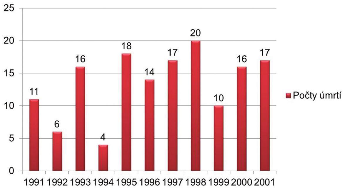 Počty úmrtí v rokoch 1991 – 2001 (The number of deaths in years 1991 – 2001).
