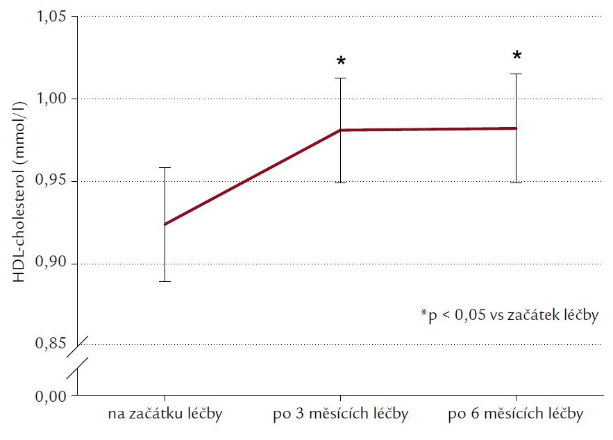 Hodnoty HDL-cholesterolu (mmol/l) před léčbou, po 3 a 6 měsících léčby exenatidem. Výsledky jsou uvedeny jako průměr ± SEM. *p < 0,05