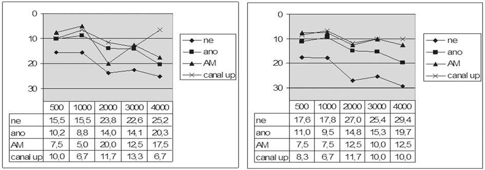 Graf 3b. Kostní vedení před a po operaci podle typu rekonstrukce zadní stěny zvukovodu.