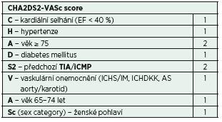 Stanovení rizika CMP při FiSi − CHA2DS2-VASc score