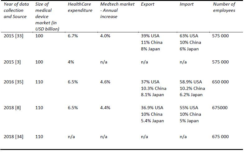 Selected economic indicators of the market in Europe