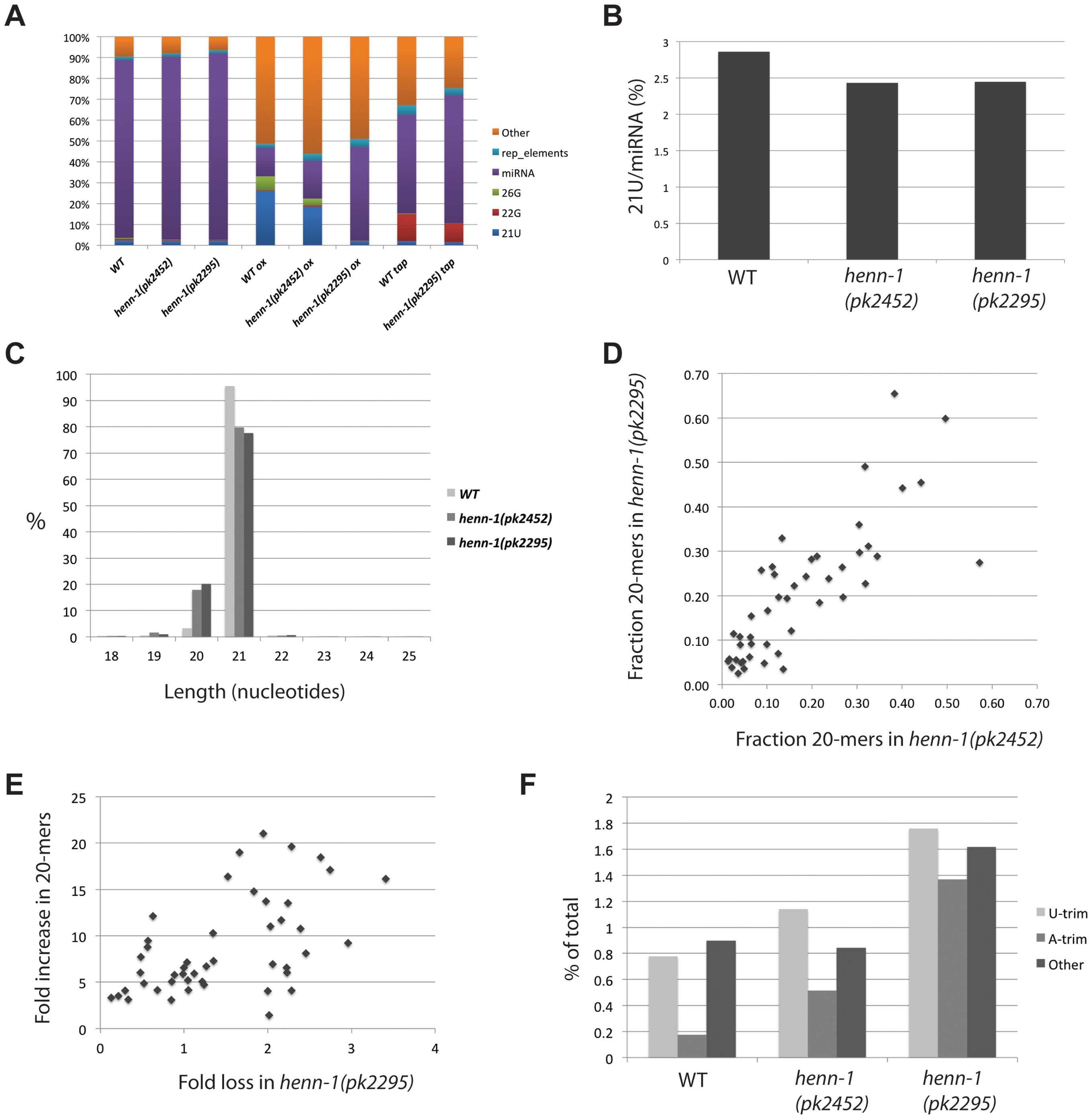 Global effects of <i>henn-1</i> on 21U RNAs.