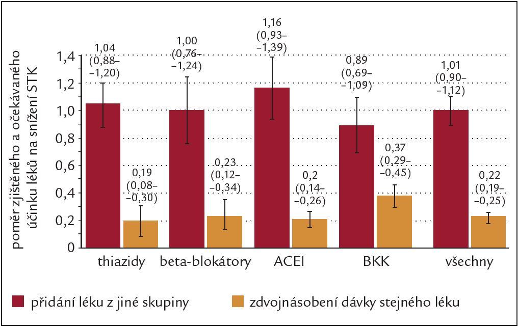 Metaanalýza 42 studií léčby hypertenze u 10 969 nemocných. Porovnání antihypertenzního účinku monoterapie a kombinace 2 antihypertenzních léků. Kombinace dvou různých antihypertenziv je 5krát účinnější než zvýšení dávky monoterapie. Upraveno podle [4].