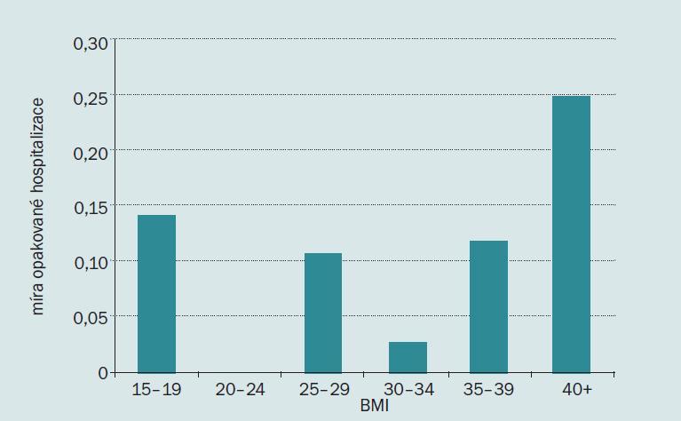 Míra opakované hospitalizace podle BMI.